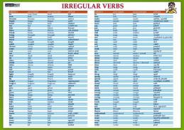 Karta Irregular verbs - Nepravidelná slovesa - neuveden